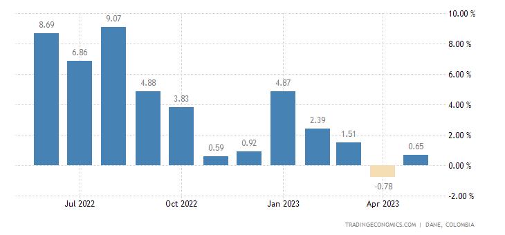 Colombia Leading Economic Index