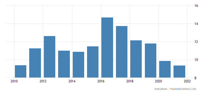 colombia lending interest rate percent wb data