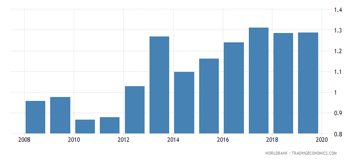 colombia life insurance premium volume to gdp percent wb data