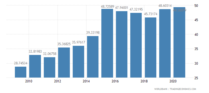 colombia liner shipping connectivity index maximum value in 2004  100 wb data