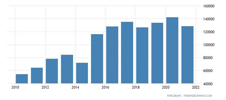colombia liquid liabilities in millions usd 2000 constant wb data