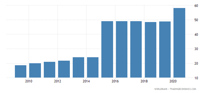 colombia liquid liabilities to gdp percent wb data