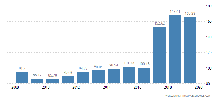 colombia livestock production index 1999 2001  100 wb data