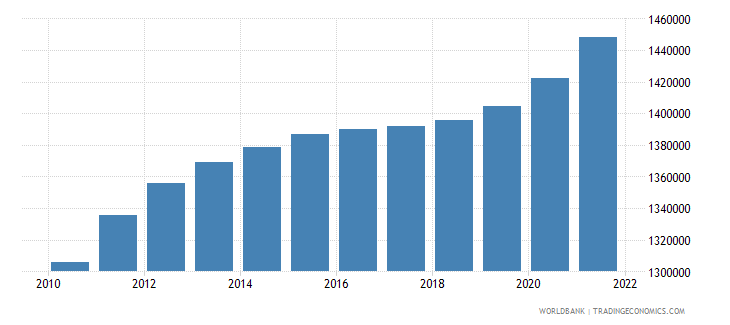 colombia male population 45 49 wb data