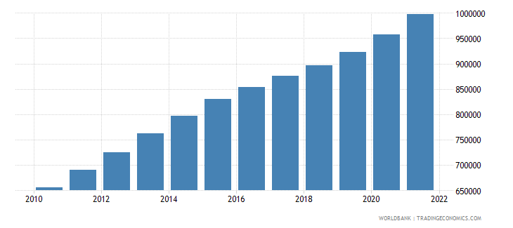 colombia male population 60 64 wb data
