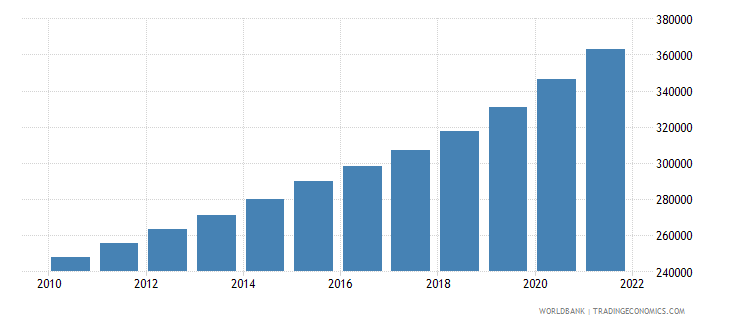 colombia male population 75 79 wb data