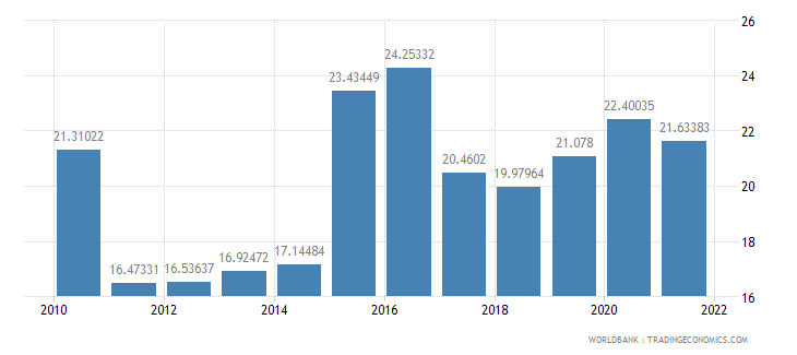 colombia manufactures exports percent of merchandise exports wb data