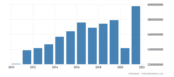 colombia manufacturing value added constant 2000 us dollar wb data