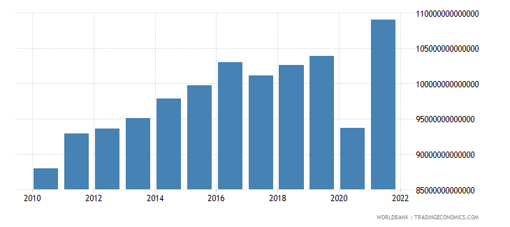 colombia manufacturing value added constant lcu wb data