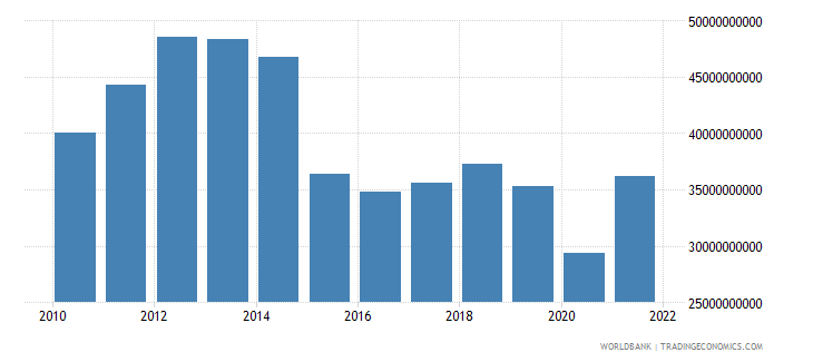 colombia manufacturing value added us dollar wb data