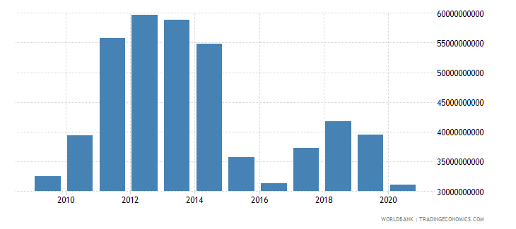 colombia merchandise exports by the reporting economy us dollar wb data