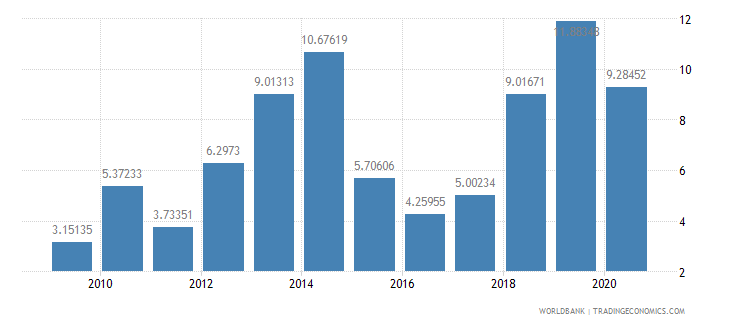colombia merchandise exports to developing economies in east asia  pacific percent of total merchandise exports wb data