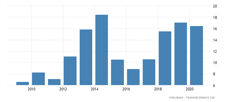 colombia merchandise exports to developing economies outside region percent of total merchandise exports wb data