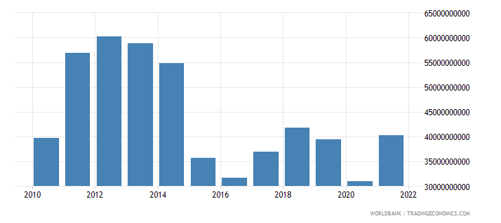 colombia merchandise exports us dollar wb data