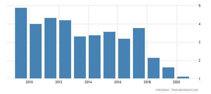 colombia merchandise imports by the reporting economy residual percent of total merchandise imports wb data