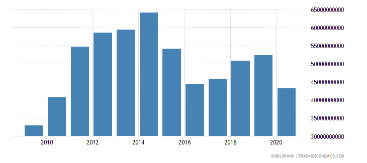 colombia merchandise imports by the reporting economy us dollar wb data