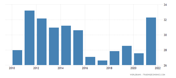 colombia merchandise trade percent of gdp wb data