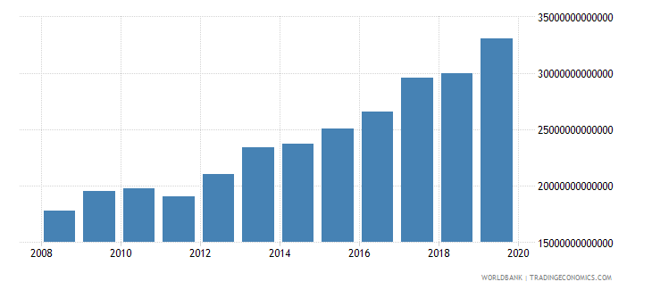 colombia military expenditure current lcu wb data