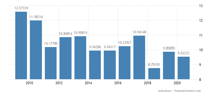 colombia military expenditure percent of central government expenditure wb data