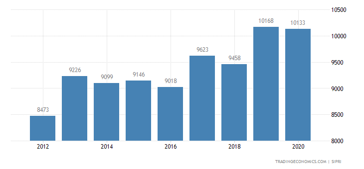 Colombia Military Expenditure