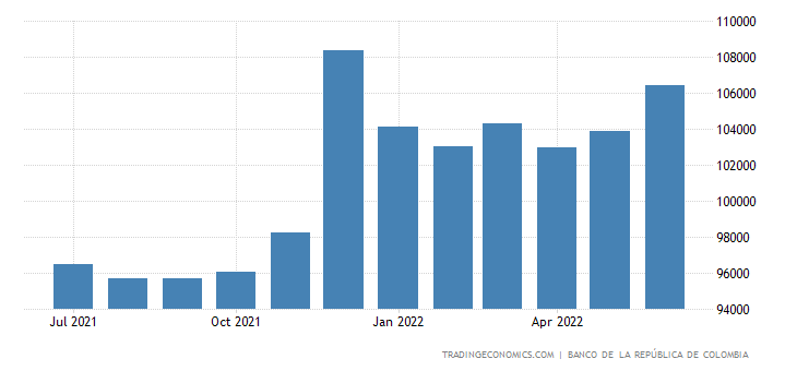 Colombia Money Supply M0