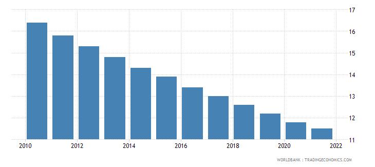 colombia mortality rate under 5 female per 1000 wb data