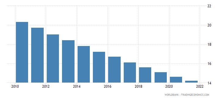 colombia mortality rate under 5 male per 1000 wb data