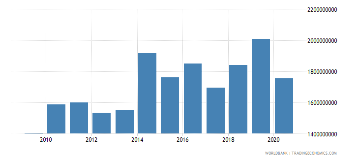 colombia multilateral debt service tds us dollar wb data