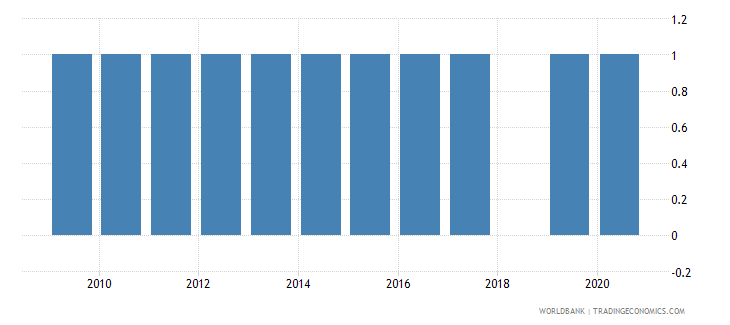 colombia national accounts base year wb data