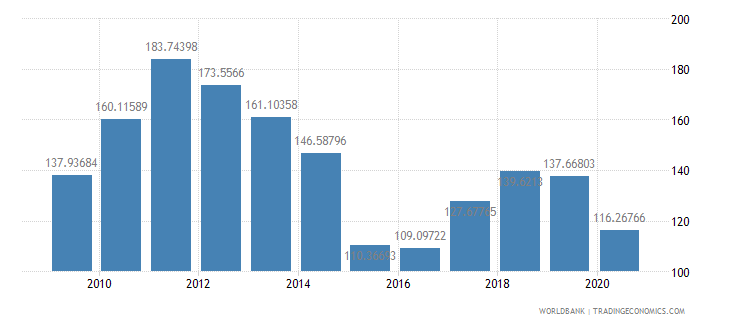 colombia net barter terms of trade index 2000  100 wb data