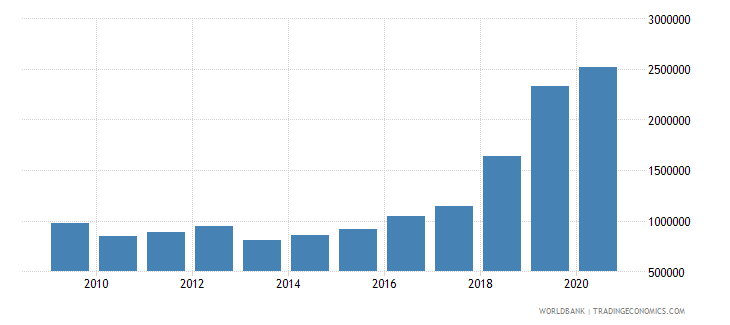 colombia net bilateral aid flows from dac donors austria us dollar wb data
