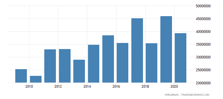 colombia net bilateral aid flows from dac donors canada us dollar wb data