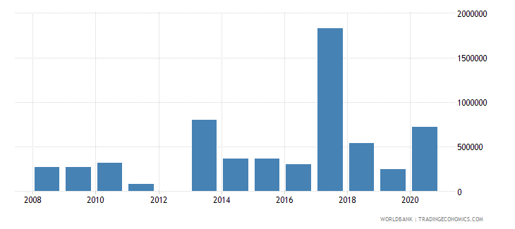 colombia net bilateral aid flows from dac donors denmark us dollar wb data