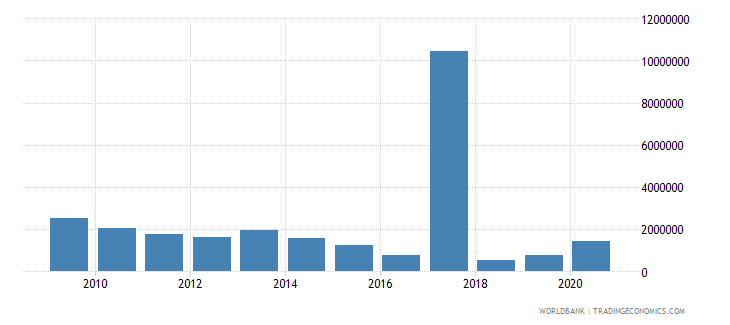 colombia net bilateral aid flows from dac donors finland us dollar wb data