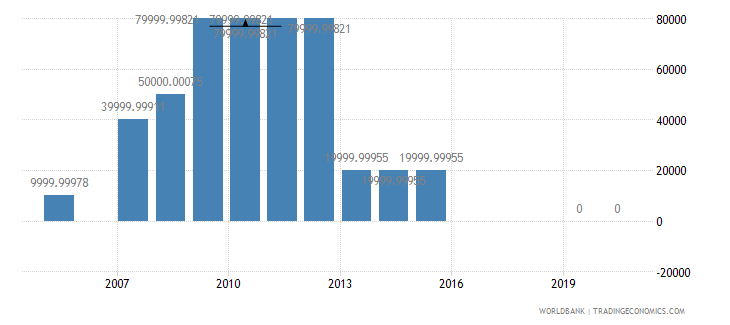 colombia net bilateral aid flows from dac donors greece us dollar wb data