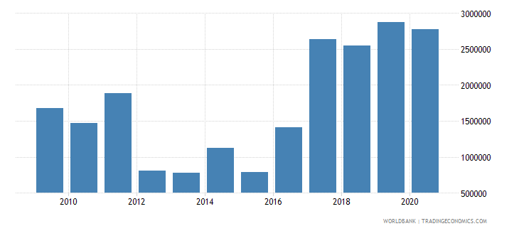 colombia net bilateral aid flows from dac donors ireland us dollar wb data