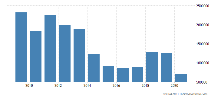 colombia net bilateral aid flows from dac donors luxembourg us dollar wb data
