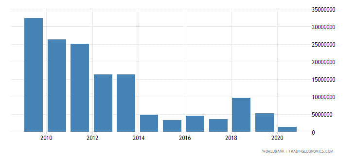 colombia net bilateral aid flows from dac donors netherlands us dollar wb data