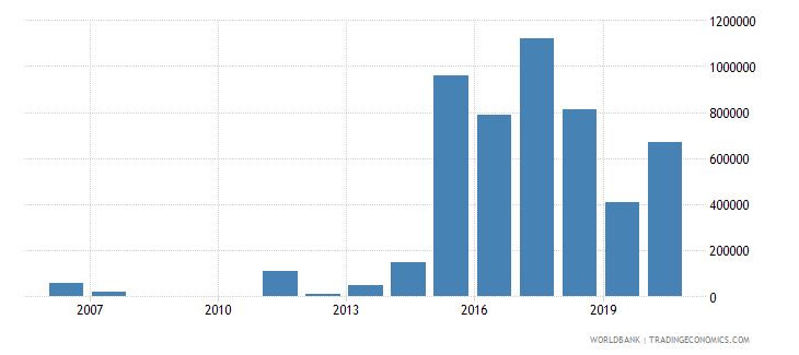 colombia net bilateral aid flows from dac donors new zealand us dollar wb data