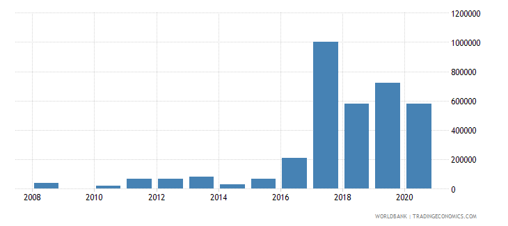 colombia net bilateral aid flows from dac donors portugal us dollar wb data