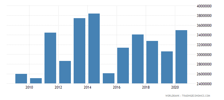 colombia net bilateral aid flows from dac donors sweden us dollar wb data