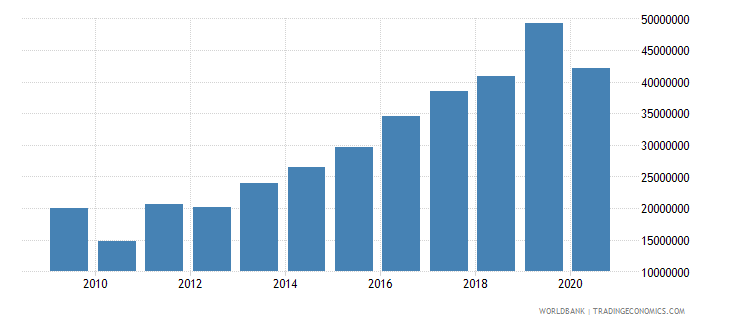 colombia net bilateral aid flows from dac donors switzerland us dollar wb data
