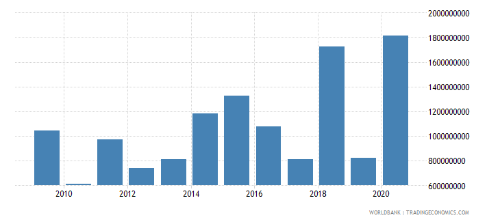 colombia net bilateral aid flows from dac donors total us dollar wb data