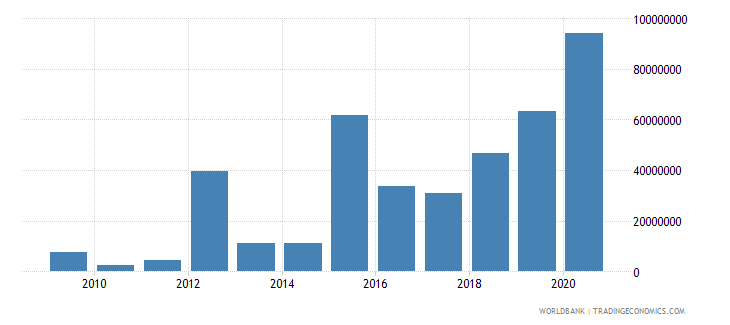 colombia net bilateral aid flows from dac donors united kingdom us dollar wb data