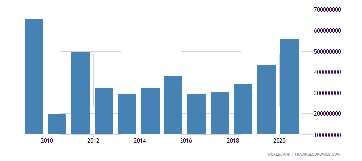 colombia net bilateral aid flows from dac donors united states us dollar wb data