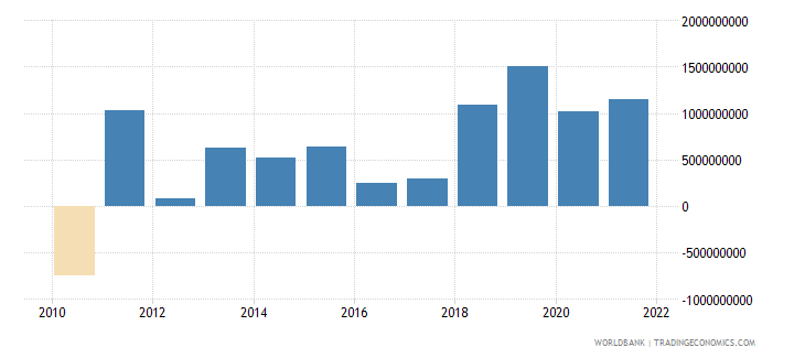 colombia net errors and omissions adjusted bop us dollar wb data