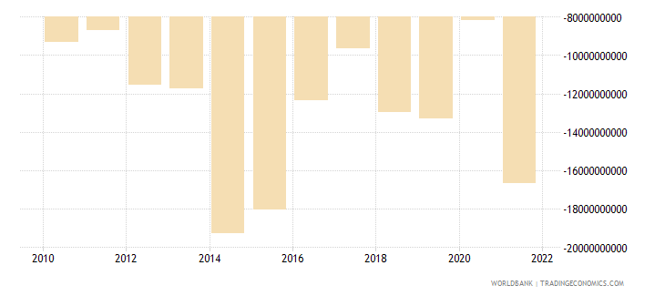 colombia net financial account bop current us$ wb data
