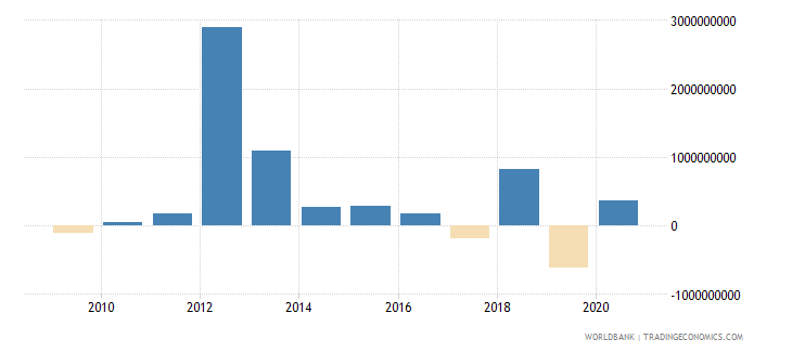 colombia net financial flows bilateral nfl us dollar wb data