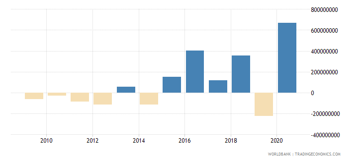 colombia net financial flows others nfl us dollar wb data