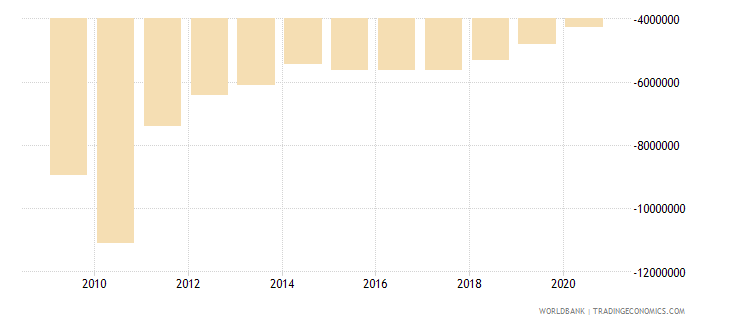 colombia net financial flows rdb concessional nfl us dollar wb data